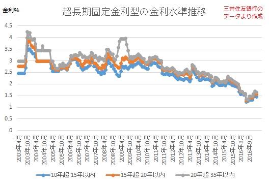 超長期固定金利型の金利水準推移
