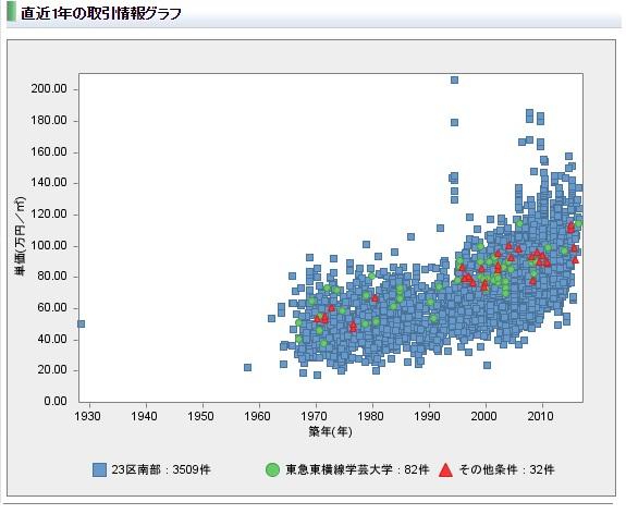 不動産取引情報グラフ