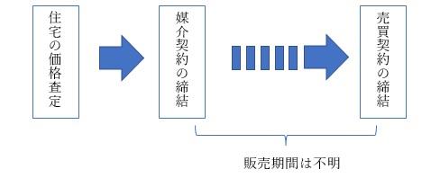 媒介契約の締結から売買契約の締結