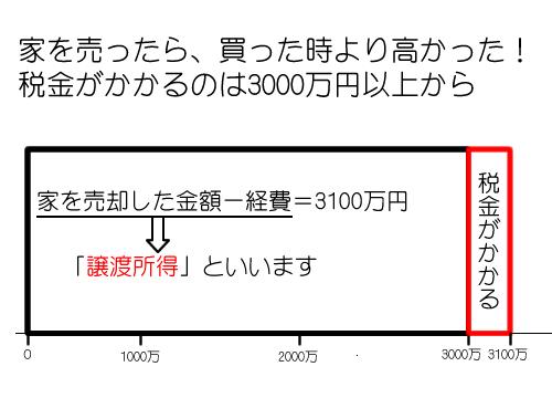 税金がかかるのは3000万円以上以上