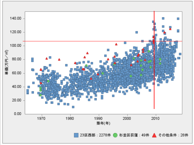 不動産 単価 グラフ