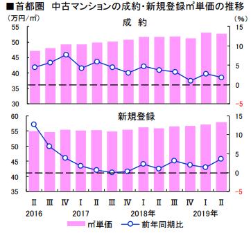 中古マンション グラフ