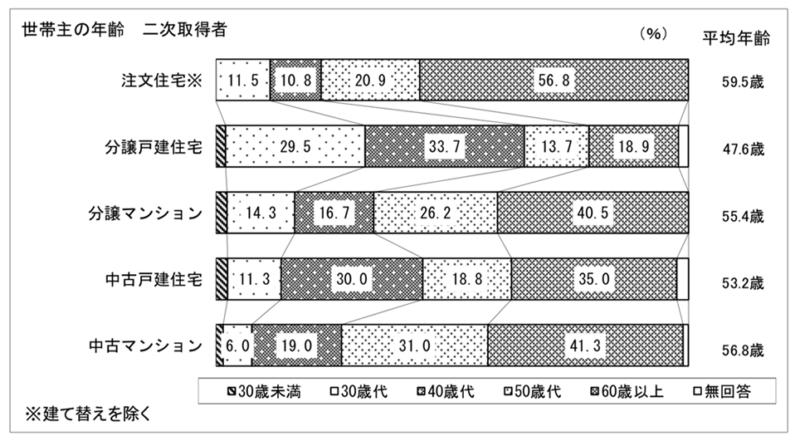 世帯主の年齢 グラフ